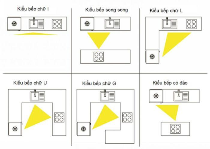 Cách xác định hướng bếp